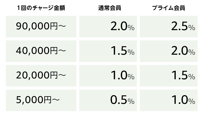 ギフト券5000円以上チャージで1,000円+最大2.5%ポイント還元